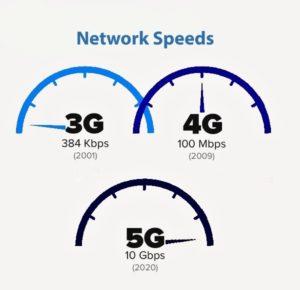 Les vitesses de réseaux