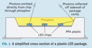 LED assemblé
